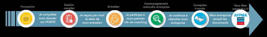 Parcours Recrutement AFPMA 2021